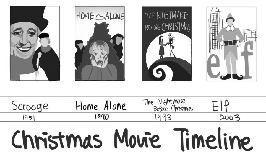 Oh, what fun it is to watch Christmas movies