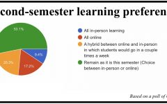 Students weigh in on learning challenges